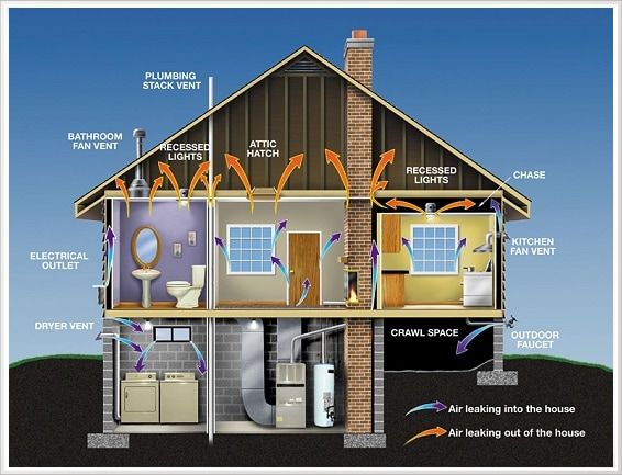An illustration of how airflow works in a home.